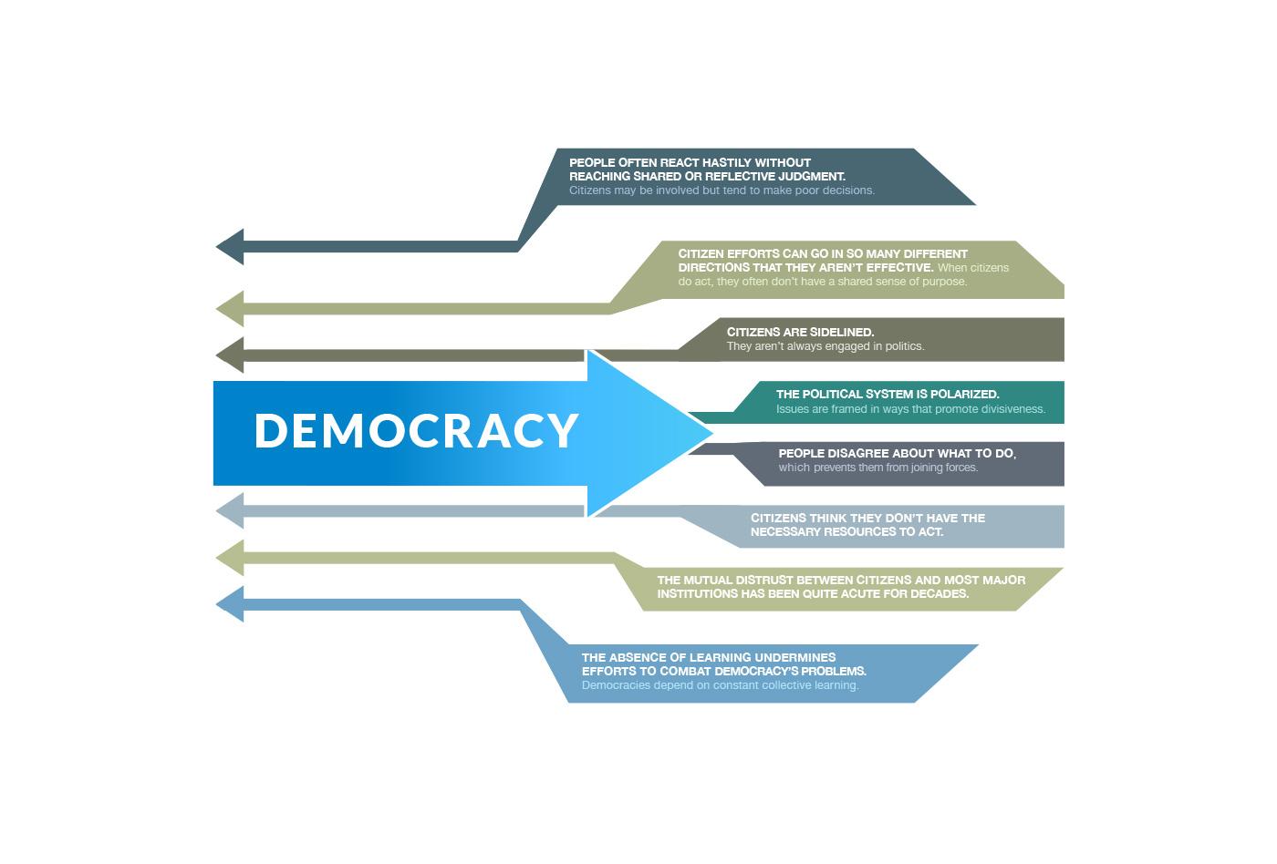 kf-democracy_diagram